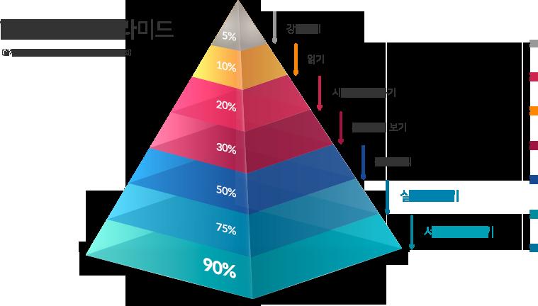 학습효율성 피라미드